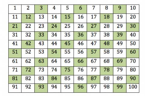 Multiples - Multiplication Magic